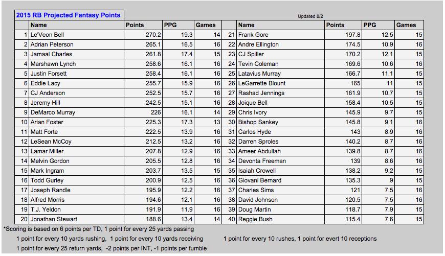 It's just a photo of Printable Fantasy Football Rankings regarding football cheat sheets