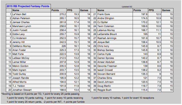 RB Rankings August 2