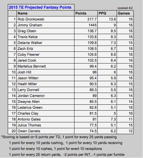TE Rankings August 2